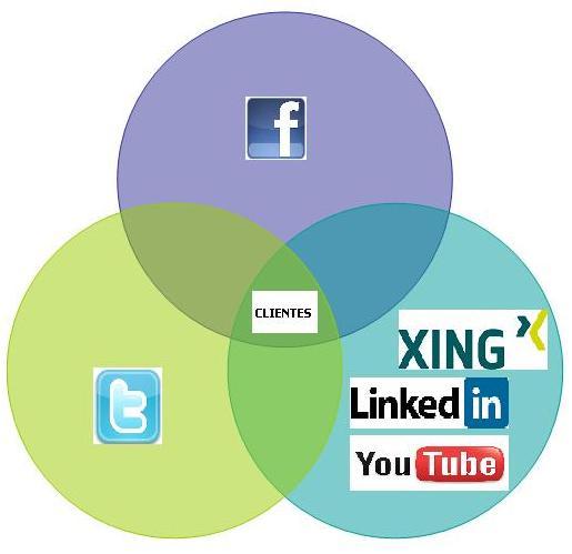 Social Media Jose Luis Arnal