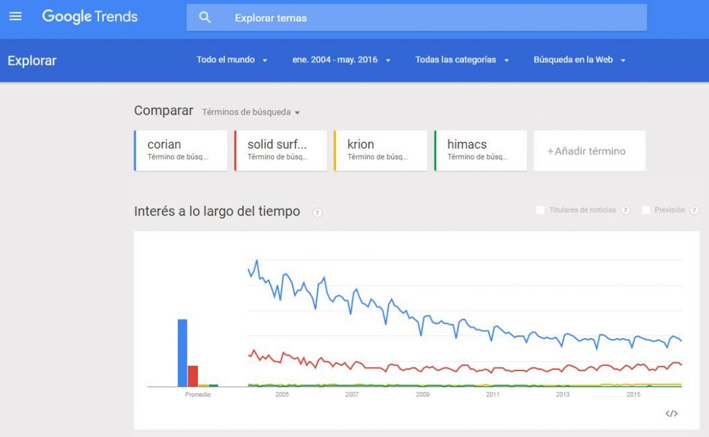 Búsquedas Solid Surface google trends