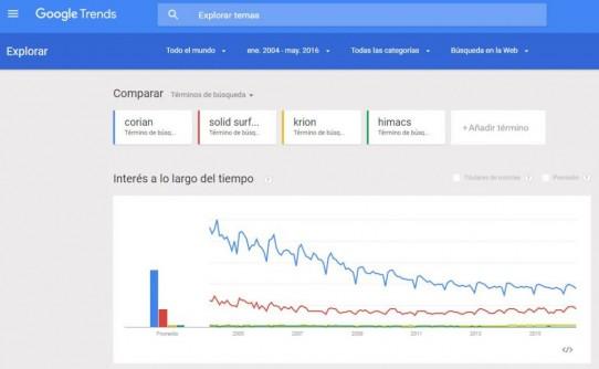 Cómo aprovechar Google Trends para la Internacionalización de la empresa